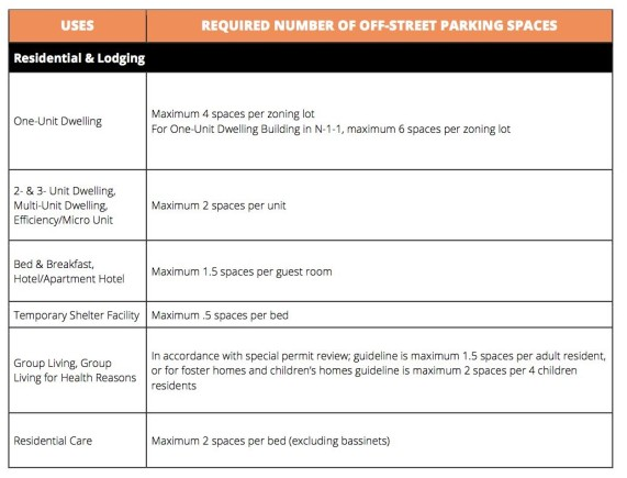 New zoning code with no parking minimums!