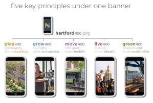 Hartford400 topics